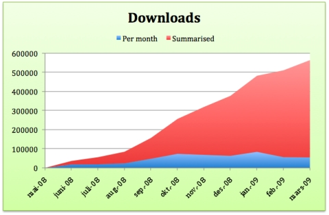 easy-peasy-downloads
