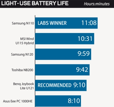 pc authority battery test
