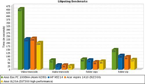 Liliputing benchmarks: HP Pavilion MS214