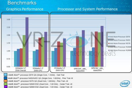 Intel Atom Cedar Trail benchmarks
