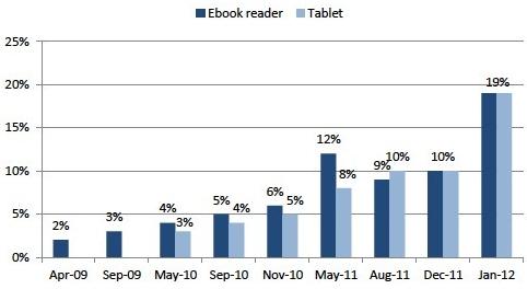 Pew tablet/eReader survey