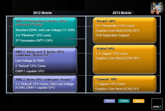 AMD roadmap 2012 and 2013