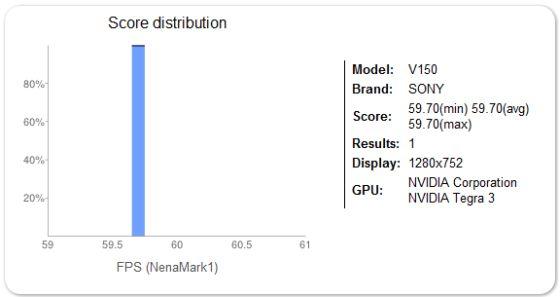 Sony V150 NenMark result