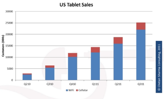 US Tablet Sales