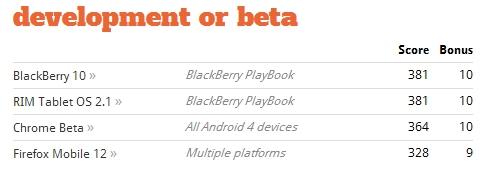 BlackBerry Tablet OS 2.0