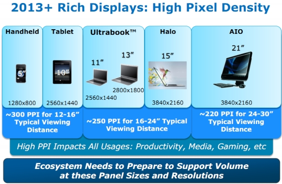 Intel screen resolutions