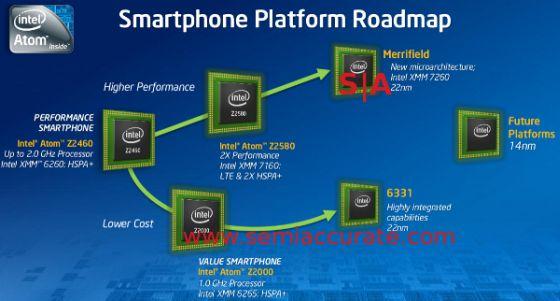Intel smartphone roadmap