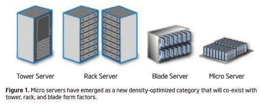 Intel micro servers
