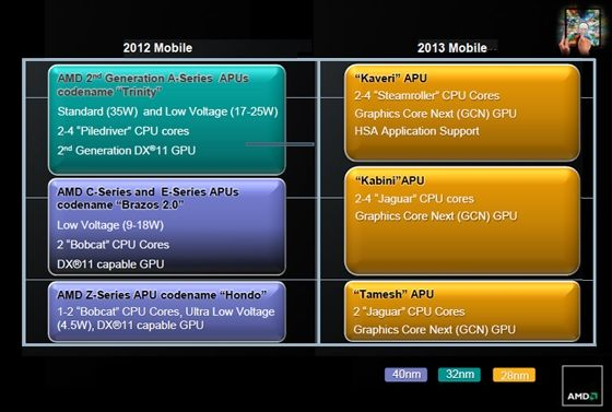 AMD 2013 roadmap
