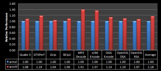 Raspberry Pi benchmarks