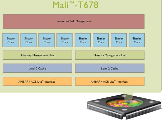 ARM Mali T678