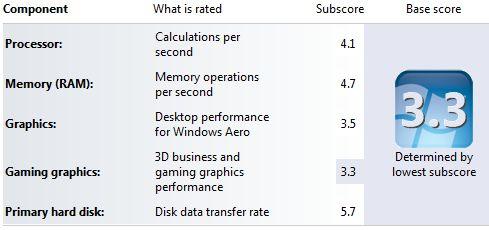 Windows Experience Index before upgrade