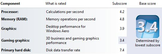 Windows Experience Index after upgrade
