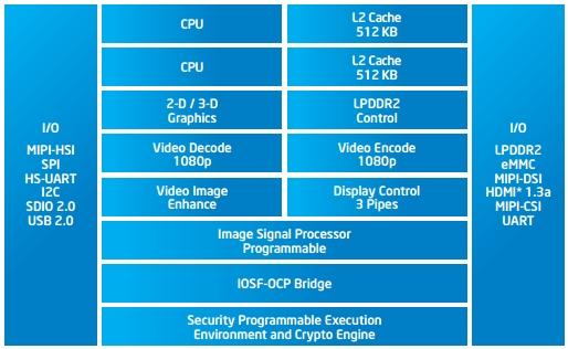 Intel Atom Z2760