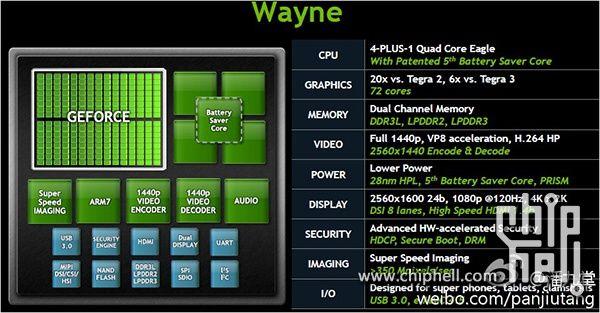 NVIDIA Wayne chips