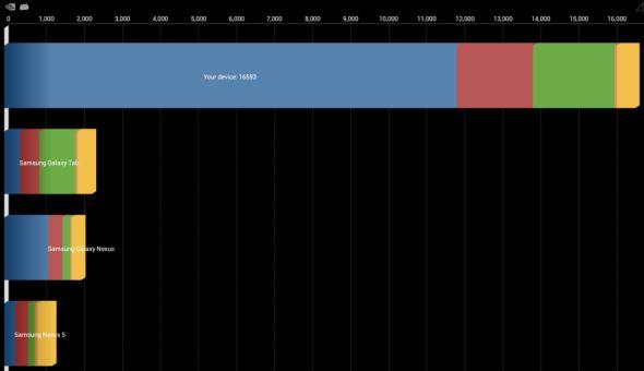 NVIDIA Tegra 4 quadrant benchmark