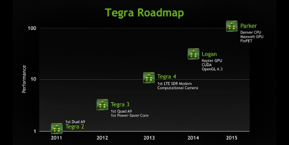 NVIDIA Parker roadmap