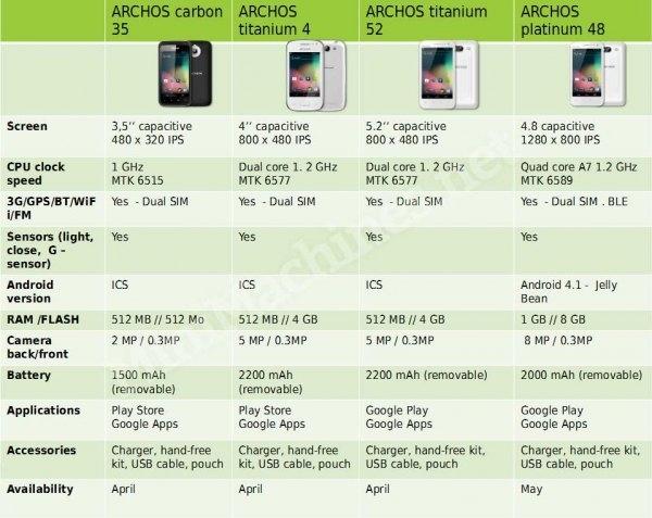 Archos phones