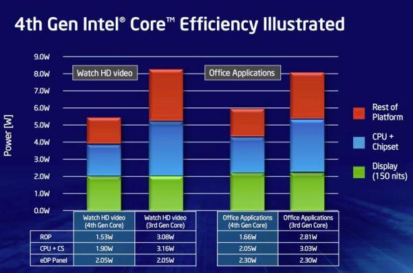 intel efficiency