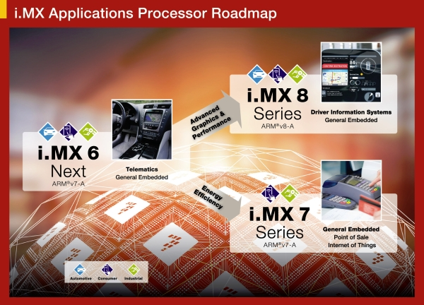 Freescale i.MX 7, i.MX 8 roadmap