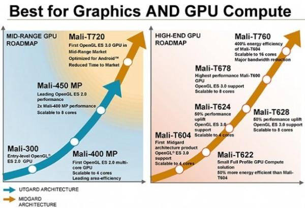 ARM Mali T700 series graphics