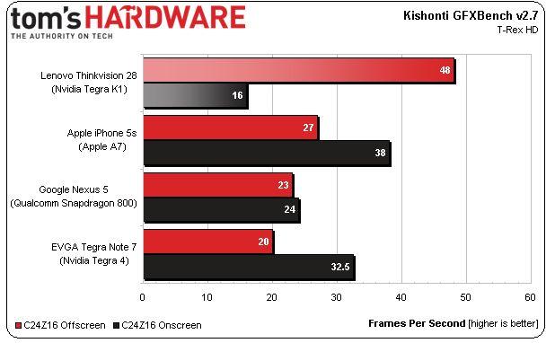 nvidia tegra k1 benchmark (Tom's Hardware)
