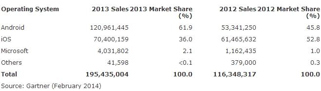 Gartner 2013 tablet sales