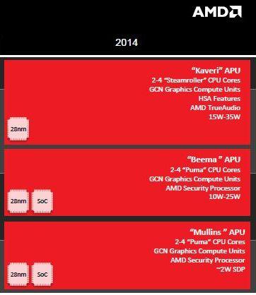 AMD 2014 Beema, Mullins, Kaveri