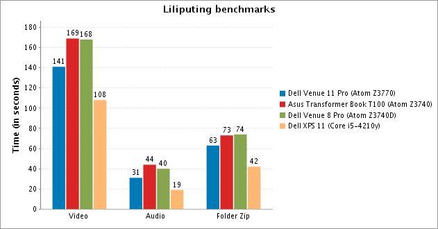 dell venue 11 pro liliputing benchmarks