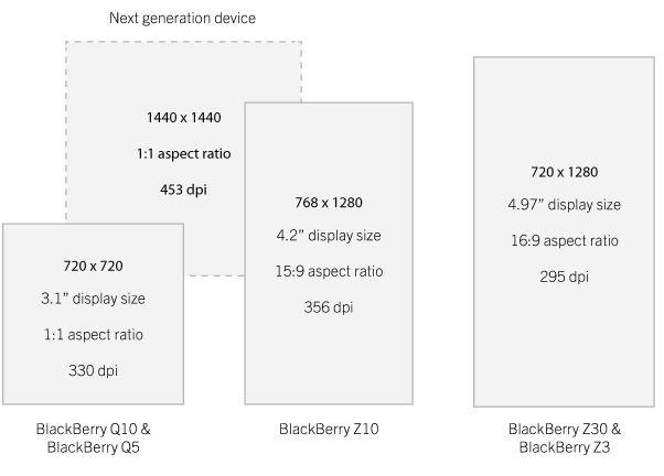 blackberry next gen