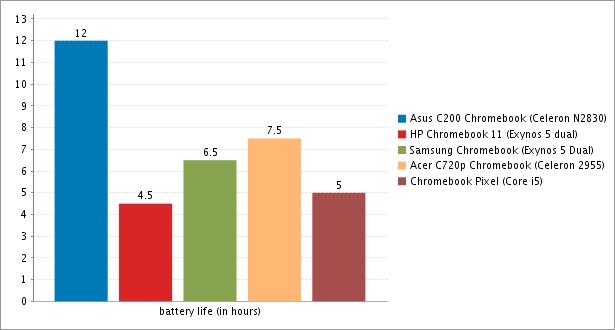 Chromebook batteries