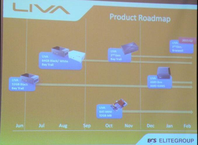 ecs liva roadmap