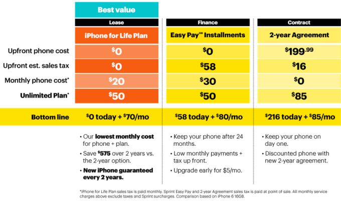 iphone payment plan more carrier updates sprint offers quot iphone for 12118