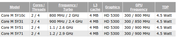 https://www.cpu-world.com//news_2014/2014103101_Intel_to_release_Core_M_5Y10c_5Y31_5Y51_and_5Y71_processors.html