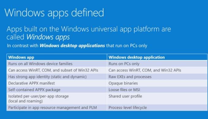 Microsoft: Universal apps are Windows apps, classic apps are Desktop