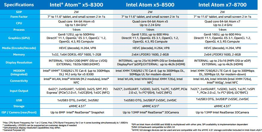 What Intel's new Atom x5, x7