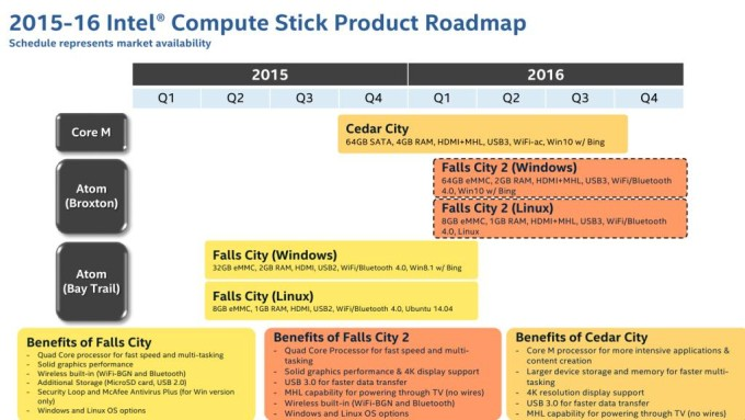 Skylake compute sticks! | AnandTech Forums: Technology, Hardware