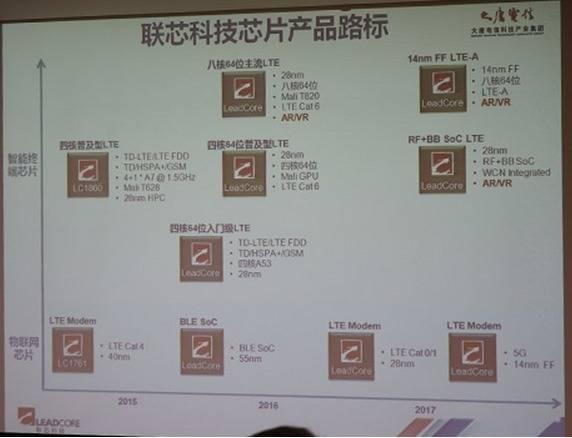 leadcore roadmap