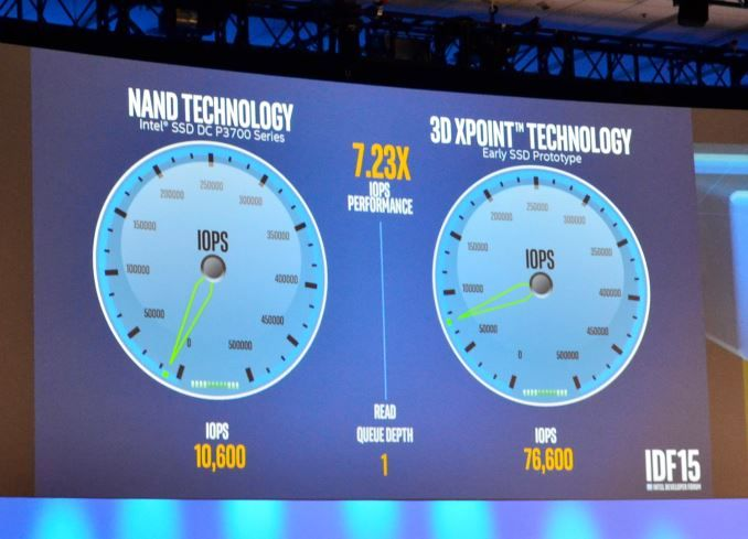 Image credit: AnandTech