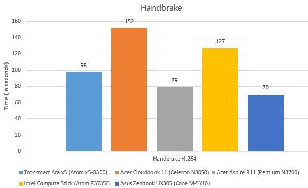 how to use handbrake on pc