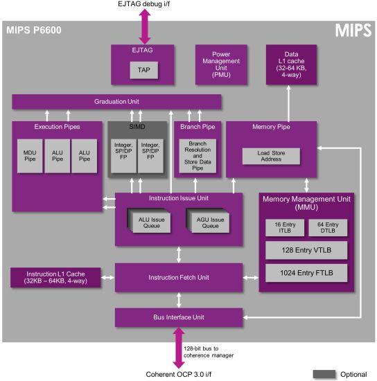 mips p6600