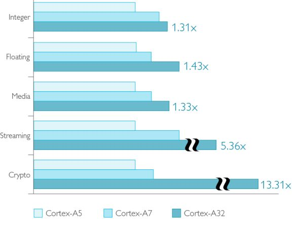 cortex-a32 performance