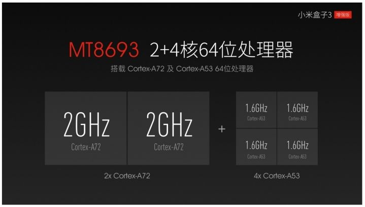 Xiaomi unveils Mi Box 3 Enhanced Edition TV box - Liliputing