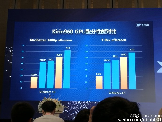Huawei launches Kirin 960 processor for mobile devices ...