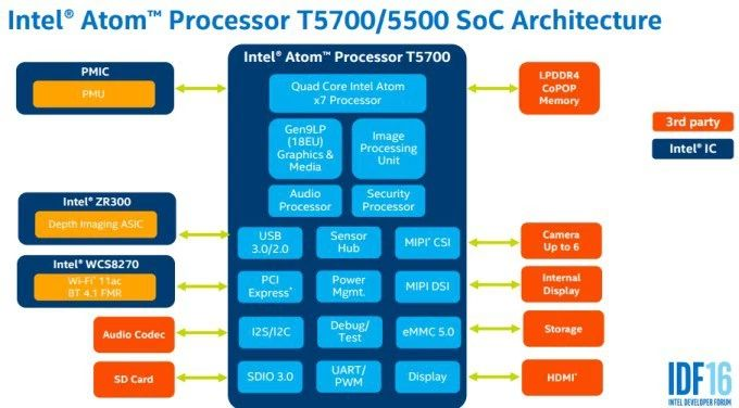 Intel Compute Sticks with Apollo Lake chips coming in 2017