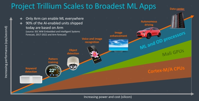 ARM's Project Trillium brings on-device machine learning to