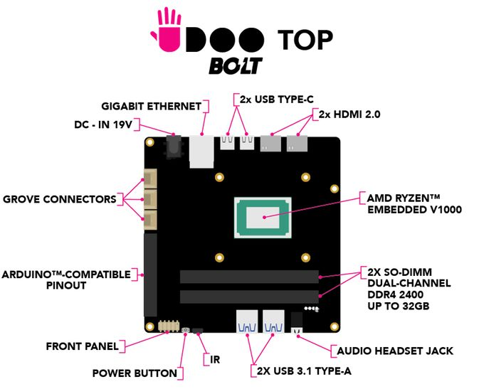 UDOO BOLT is a $229 dev board with AMD Ryzen Embedded V1000