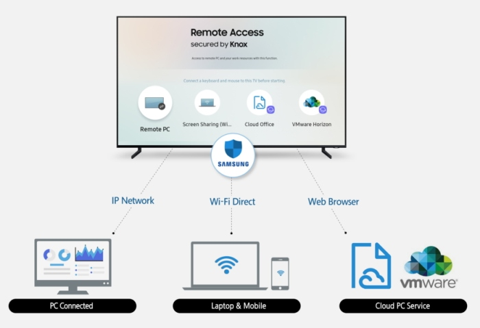 Samsung S New Smart Tvs Will Support Keyboard And Mouse Input Liliputing