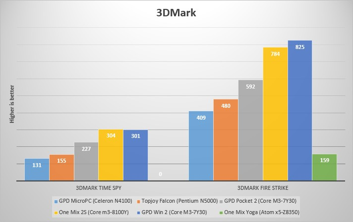 GPD MicroPC benchmarks - Liliputing