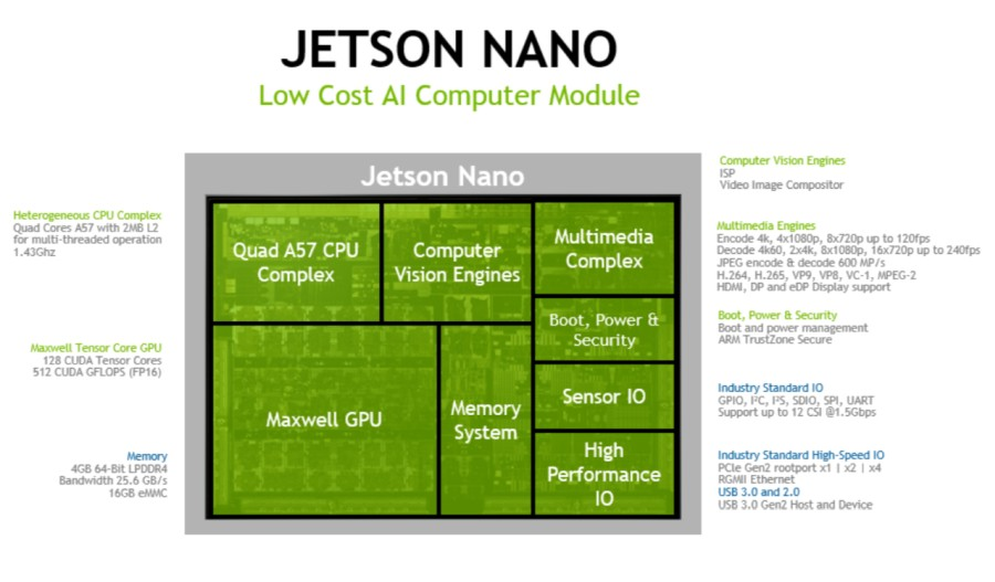 NVIDIA Jetson Nano is a tiny AI computer for $99 and up